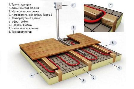 Как утеплить пол в деревянном доме?